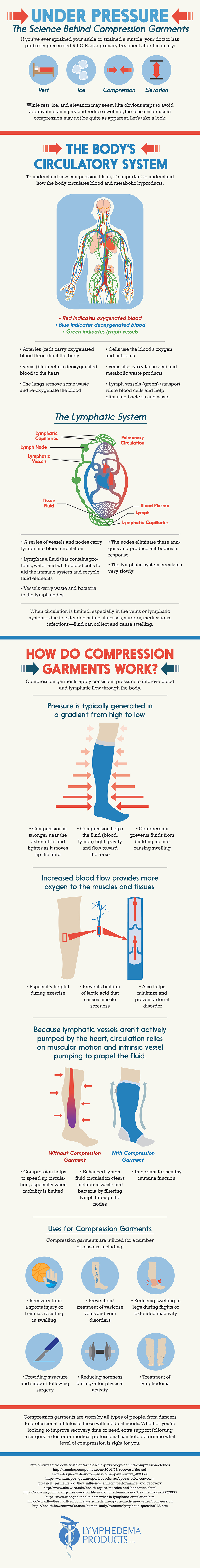 Under Pressure Lymphedema Products Infographic